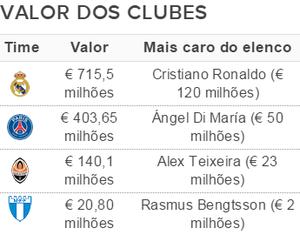 Elencos mais caros da Liga dos Campeões - Grupo A (Foto: GloboEsporte.com)