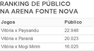 Ranking de público do Vitória na Fonte Nova (Foto: GloboEsporte.com)