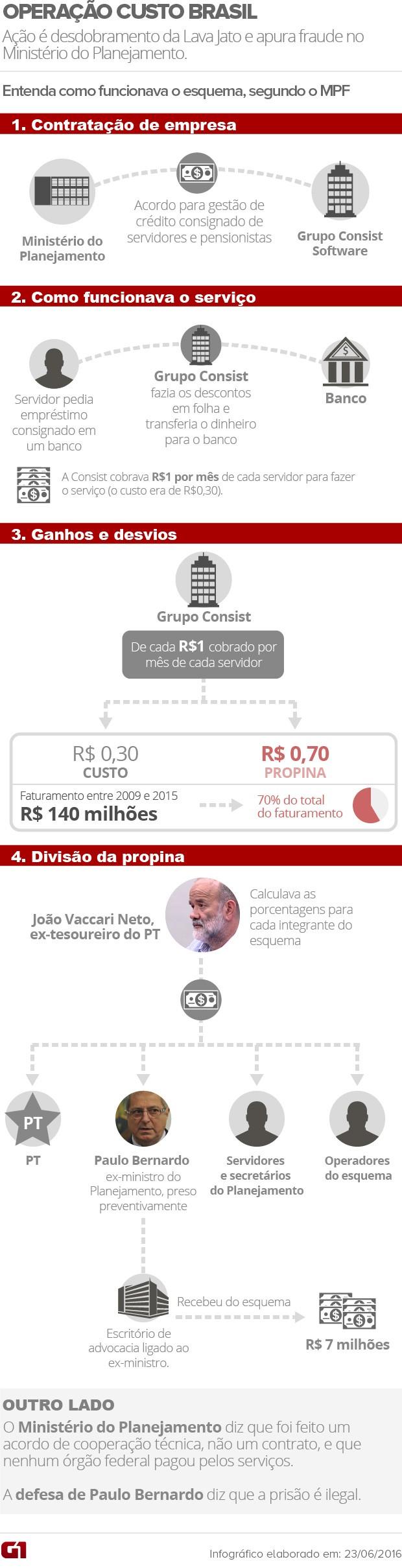 Operação Custo Brasil - ARTE (Foto: Arte/G1)