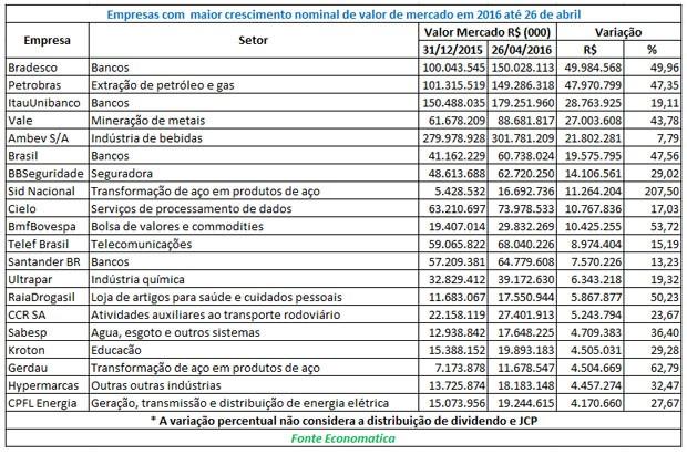 Valor de mercado das empresas brasileiras cresce 17% até abril (Foto: Divulgação/Economatica)