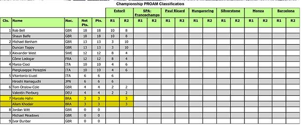 Classificação da categoria PROAM (Foto: Divulgação)