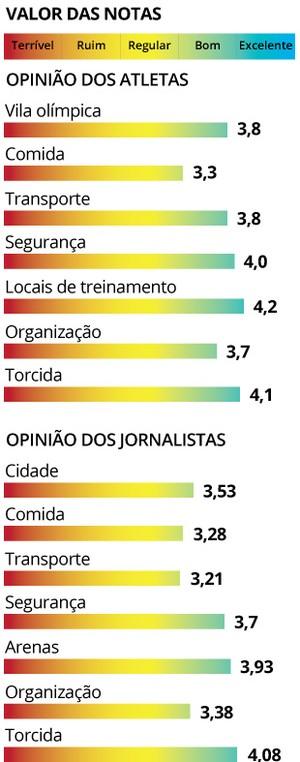 INFO - notas avaliação serviços olimpíadas (Foto: Editoria de Arte)