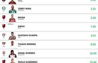 Cartoleiro mita com Rafael, Guerreiro e Cueva e faz 97.52 pts na liga GE AP