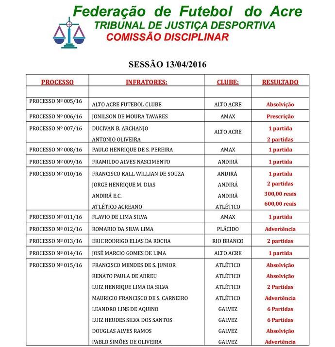 Resultados de julgamentos do TJD-AC nesta quarta-feira (13) (Foto: Reprodução/FFAC)