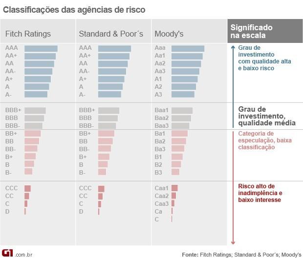 Classificação de risco do Brasil da Fitch (Foto: Editoria de Arte/G1)