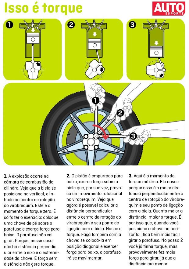 Isso é torque: entenda como funciona (Foto: Autoesporte)