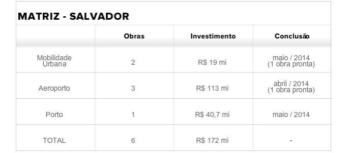 tabela matriz salvador (Foto: infoesporte)