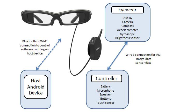 SmartEyeglass tem composição diferente do Google Glass (Foto: Divulgação/Sony)