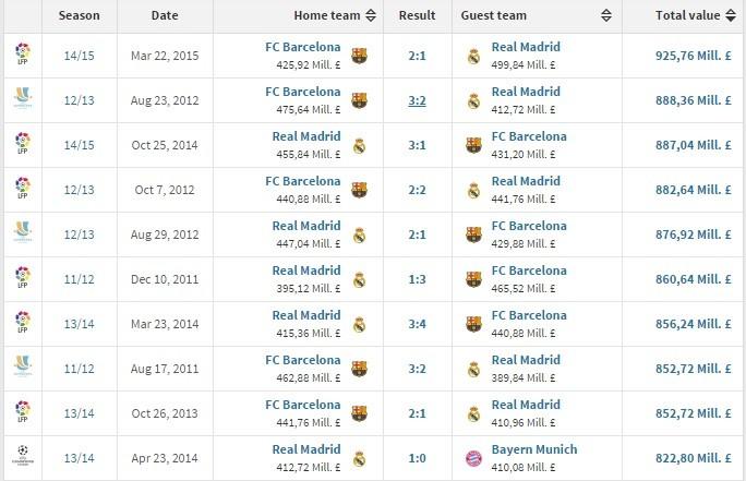 Ranking dos dez jogos mais valiosos entre clubes da história segundo o site Transfermarkt