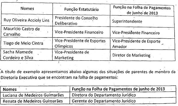 Auditoria no Bahia: tabela funcionários do Conselho (Foto: Reprodução)