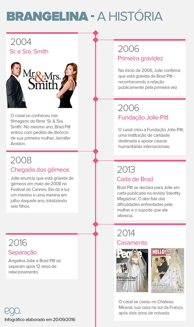 Timeline Brad Pitt e Angelina Jolie (Foto: Mari Gibara/ EGO)