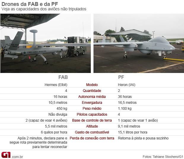 cmparativo_drones_620 (Foto: Editoria de Arte / G1)