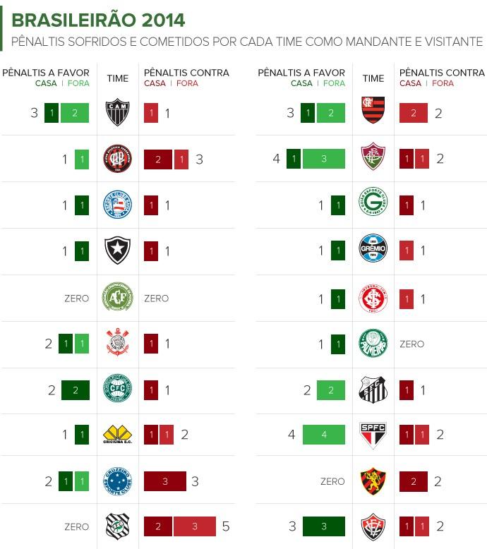 Info_PENALTIS_Brasileirao_2014_por-cada-time 5 (Foto: Infoesporte)