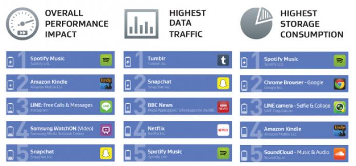 AVG divulga lista com os aplicativos que mais consomem recursos do seu Android (Foto:Reprodução/PhoneArena)
