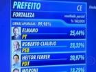 Fortaleza terá 2º turno entre Elmano de Freitas e Roberto Claudio