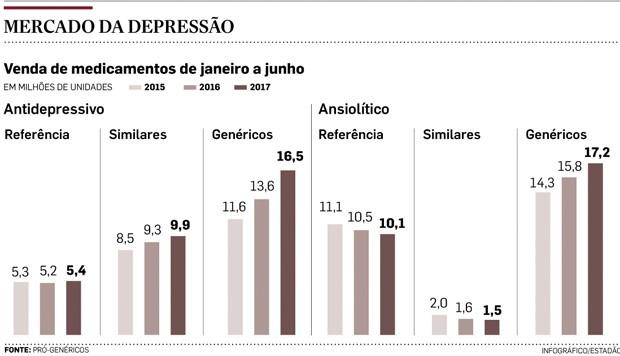 Grafico Depressão (Foto: Estadão Conteúdo)