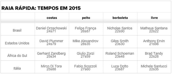 Tabela melhores tempos em 2015 Raia Rápida (Foto: Fina)
