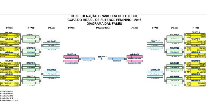 copa do brasil feminino (Foto: GloboEsporte.com)