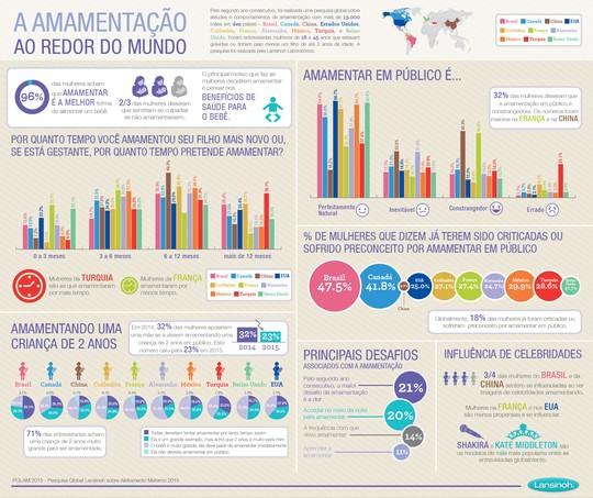 Pesquisa Global Lansinoh sobre Aleitamento Materno 2015_Mundo (Foto: Lansinoh Brasil)