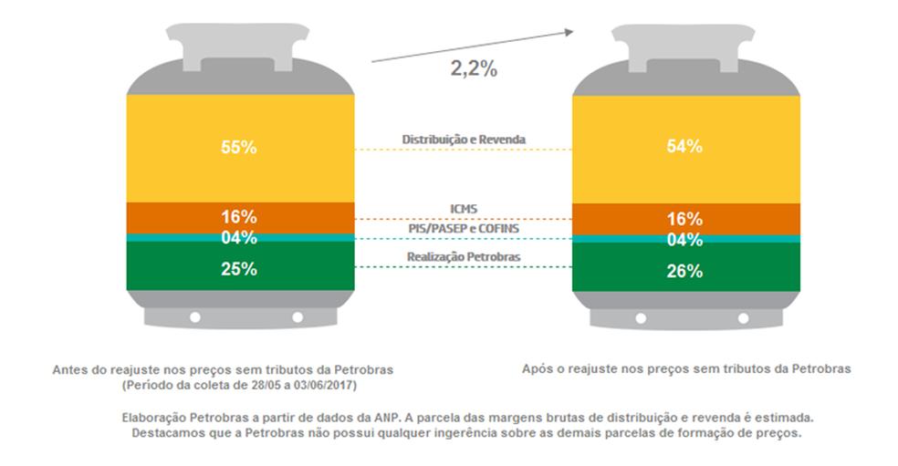 Nova composição dos preços do gás de cozinha, segundo a Petrobras (Foto: Reprodução/Petrobras)