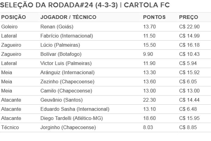 Cartola FC: seleção da 24ª rodada (Foto: Arte/Globoesporte.com)