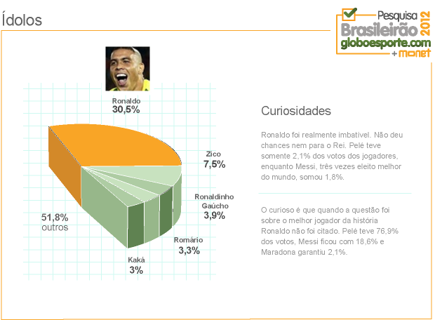 grafico_IDOLOS (Foto: Infoesporte)