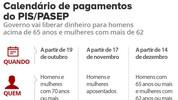 Saiba como consultar o saldo do PIS/Pasep