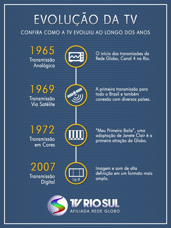 Da TV Analógica para a TV Digital (Foto: TV Rio Sul)