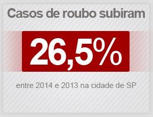 Aumento dos roubos em São Paulo entre 2014 e 2013. (Foto: Arte/G1)