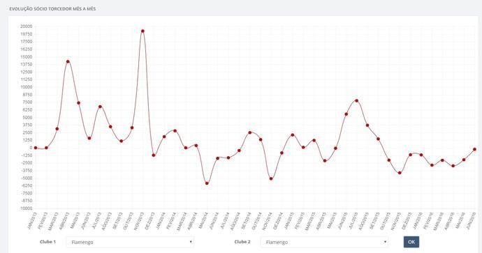 Evolução de sócio torcedor do Flamengo de 2013 até 2016: pico na conquista da Copa do Brasil (Foto: Reprodução)