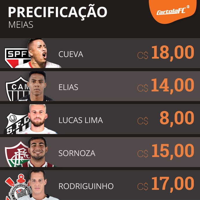 jogadores cartola preços (Foto: GloboEsporte.com)
