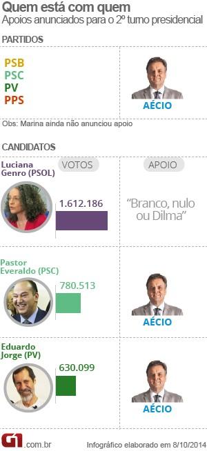 Apoios dos partidos no segundo turno (VALE ESTA) (Foto: Editoria de Arte / G1)