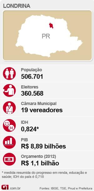 Eleições em Londrina (Foto: Editoria de Arte/G1)