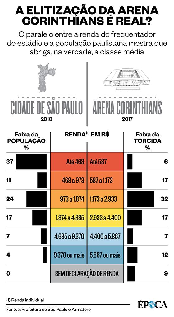 A elitização da Arena Corinthians é real? (Foto: Época )