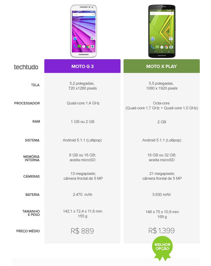 Moto X Play vence o Moto G 3 com especificações mais avançadas (Foto: Arte/TechTudo)