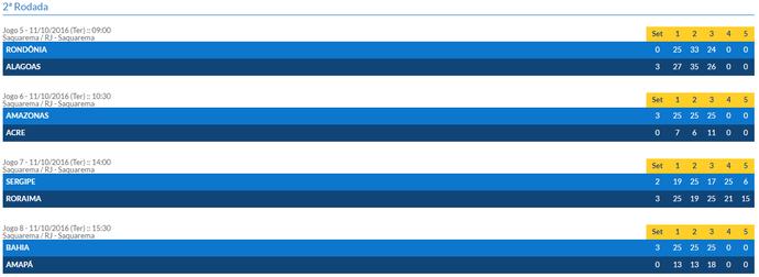 Roraima recuperou-se da derrota para a Bahia na primeira rodada (Foto: Reprodução/Confederação Brasileira de Vôlei)