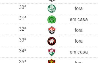 Seis motivos (em casa) para o Cruzeiro não se desesperar com rebaixamento