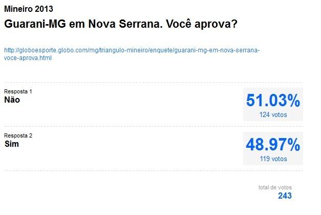 Resultado enquete: Guarani-MG em Nova Serrana. Você aprova? (Foto: Reprodução)