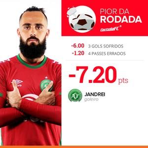 Jandrei pior rodada 6 cartola (Foto: Infografia GloboEsporte.com)