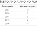 Volante-artilheiro: Cícero tem ano com o maior número de gols pelo Flu