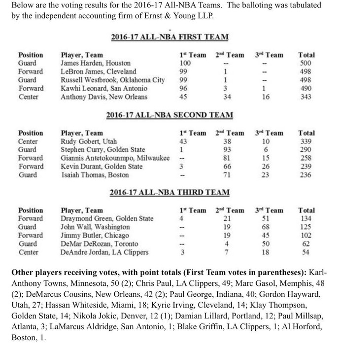 Votos da seleção da temporada 2016/2017 da NBA (Foto: Reprodução)