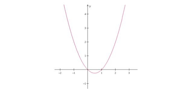 Gráfico da função II (Foto: Reprodução/Fuvest)
