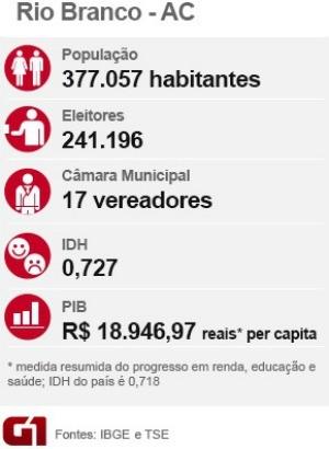 Raio X da cidade Rio Branco (Foto: Arte/G1)