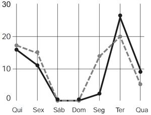 Gráficos da questão 163 do Enem 2012 (Foto: Reprodução/Enem)
