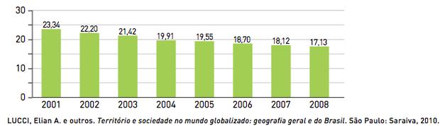 Gráfico comparativo entre mais ricos e mais pobres (Foto: Reprodução/UERJ)