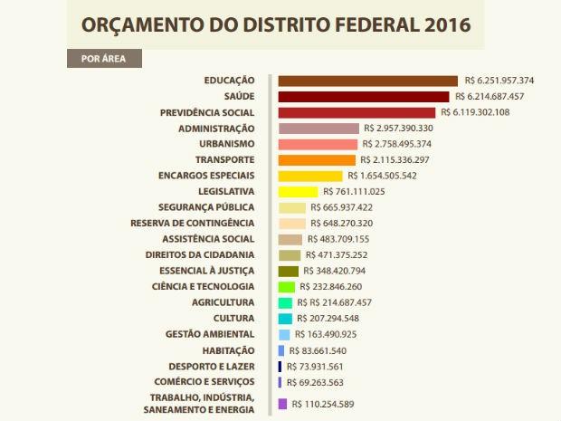 Previsão de despesas orçamentárias por área do governo do Distrito Federal, em 2016 (Foto: GDF/Reprodução)