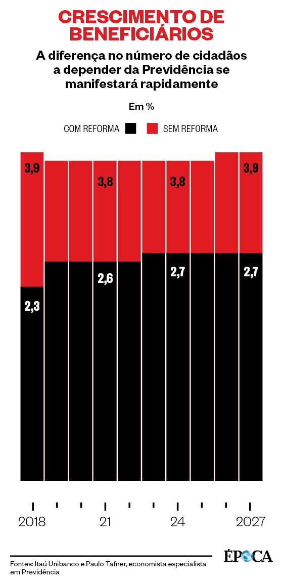 CRESCIMENTO DE BENEFICIÁRIOS A diferença no número de cidadãos a depender da Previdência se manifestará rapidamente (Foto: Fontes: Itaú Unibanco e Paulo Tafner, economista especialista em Previdência)