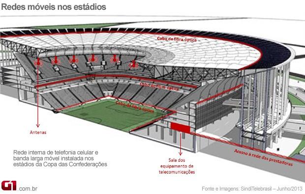 Imagem do esquema de como as antenas usadas para cobertura de telefonia celular e banda larga móvel foram instaladas nos estádios da Copa das Confederações.arrincha, em Brasília (Foto: Divulgação/Sinditelebrasil)