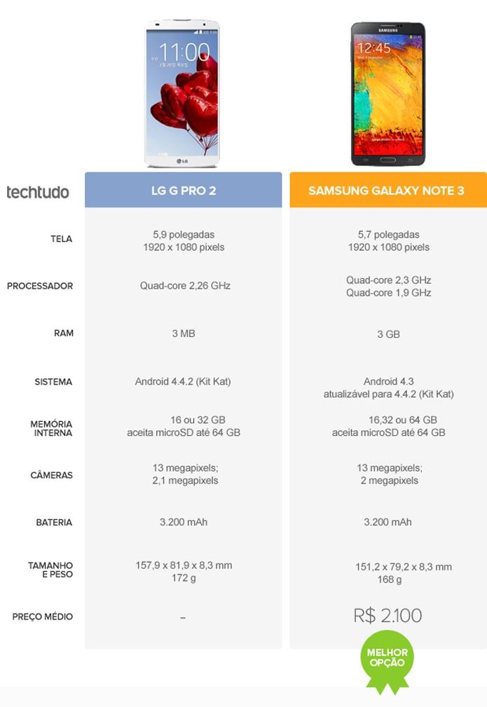 (2) Tabela com configurações do LG G Pro 2 e do Sansung Galaxy Note 3 (Foto: Arte/TechTudo)