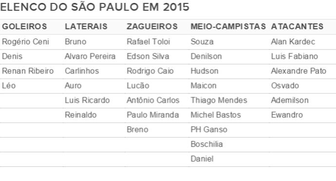 Tabela elenco São Paulo (Foto: Arte)